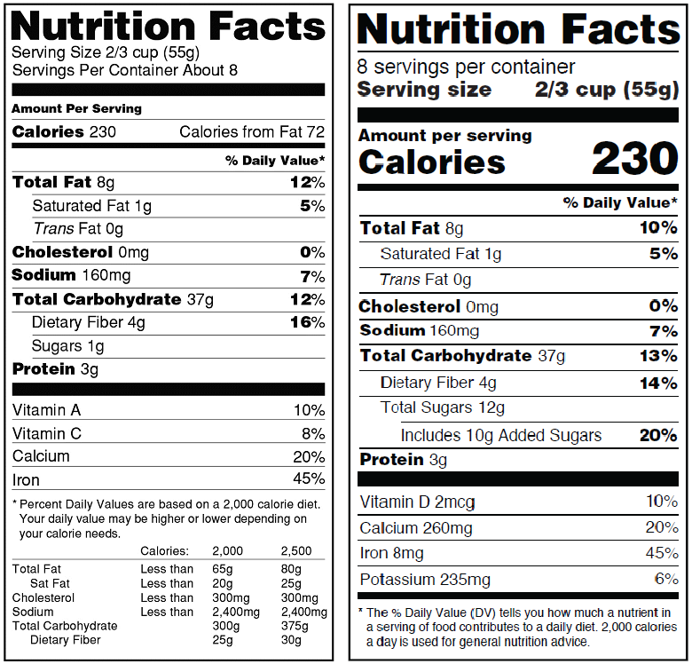 New Nutrition Facts Panels Impact